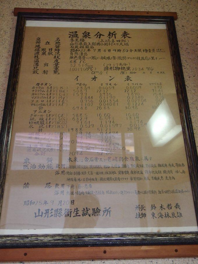 瀬見温泉喜至楼昭和25年の温泉分析表